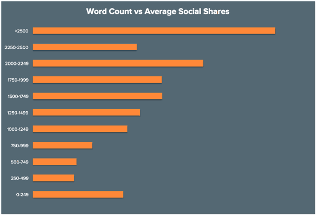 Word Count vs Average Social Share