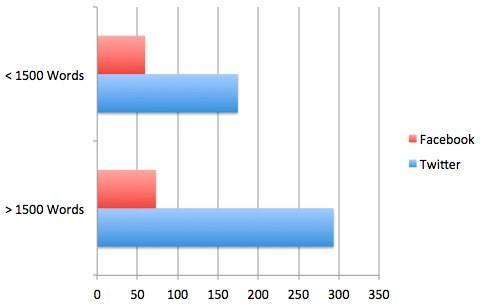 Quicksprout Content Social Stat